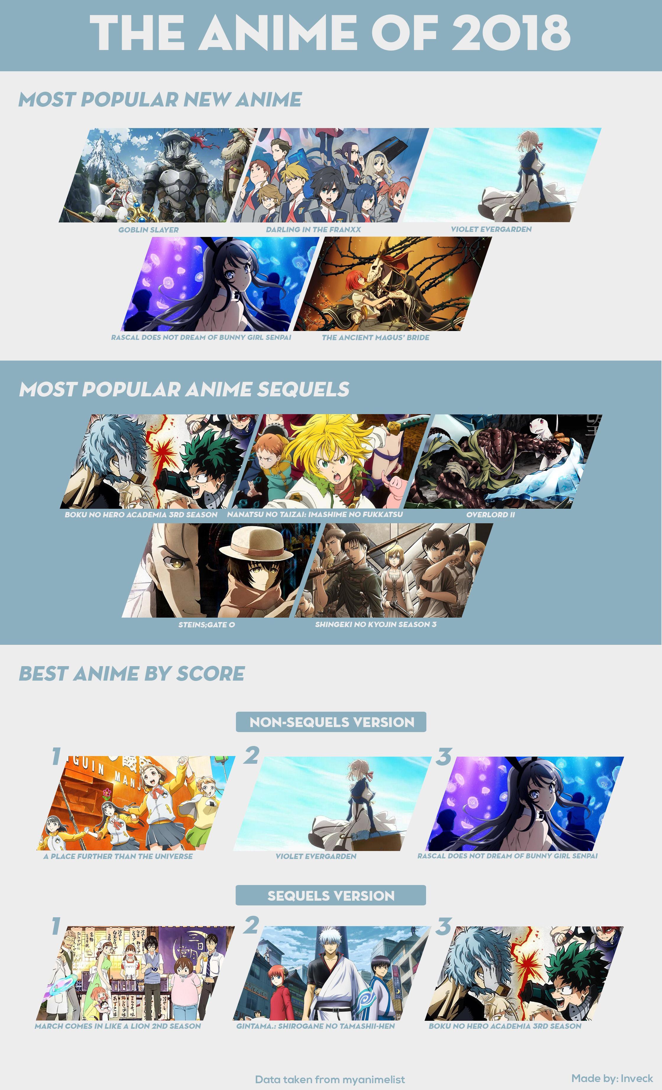 2018 Anime Infographic