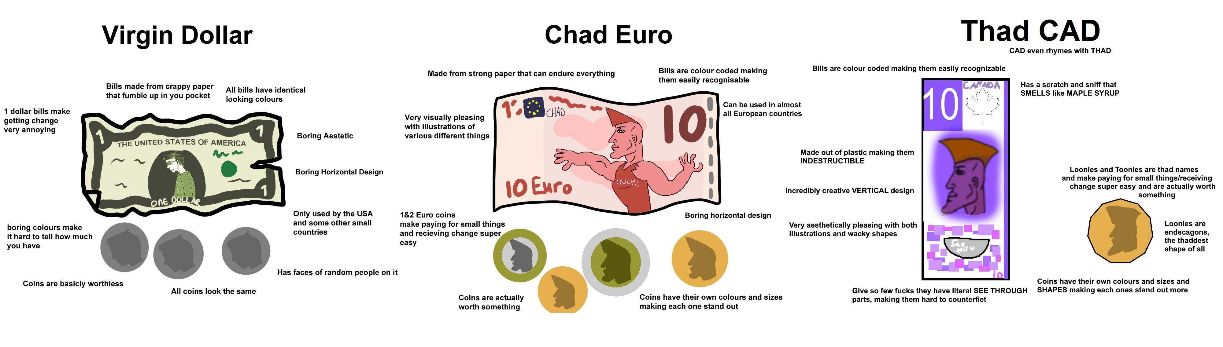 Virgin USD vs Chad Euro vs Thad CAD