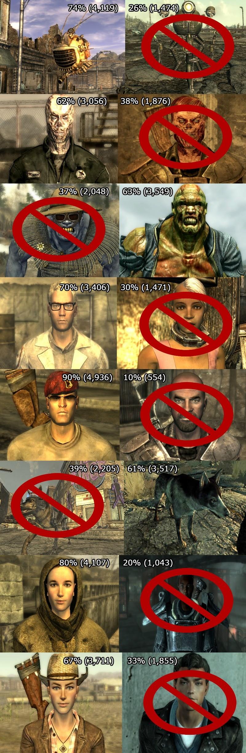 Fallout 3 companions locations
