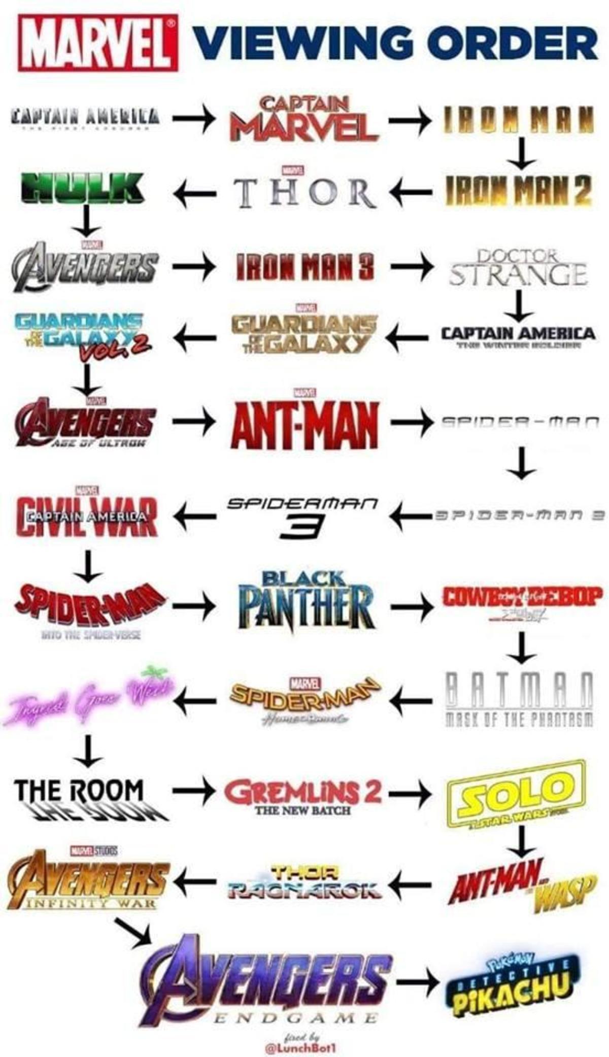 Marvel Filme.Reihenfolge