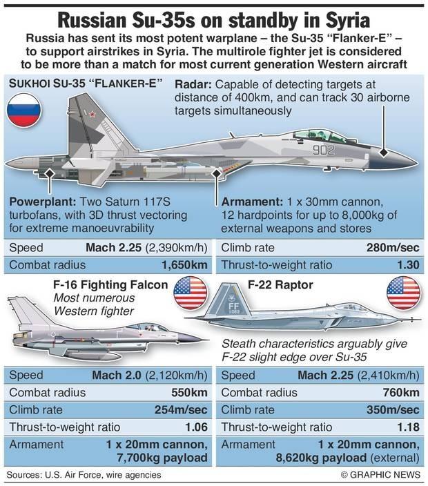 su-35 vs F-16 and F-22